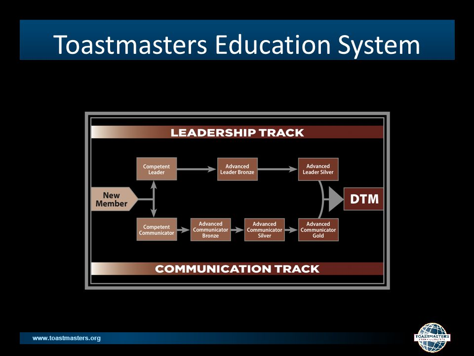 www.toastmasters.org Toastmasters Education System