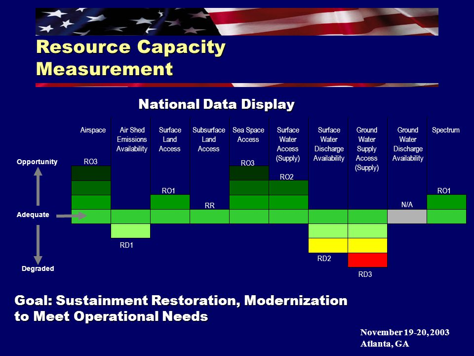 November 19-20, 2003 Atlanta, GA AirspaceAir Shed Emissions Availability Surface Land Access Subsurface Land Access Sea Space Access Surface Water Access (Supply) Surface Water Discharge Availability Ground Water Supply Access (Supply) Ground Water Discharge Availability Spectrum RO3 RD1 RO1 RR RO3 RO2 RD2 RD3 N/A RO1 Resource Capacity Measurement National Data Display Adequate Opportunity Degraded Goal: Sustainment Restoration, Modernization to Meet Operational Needs