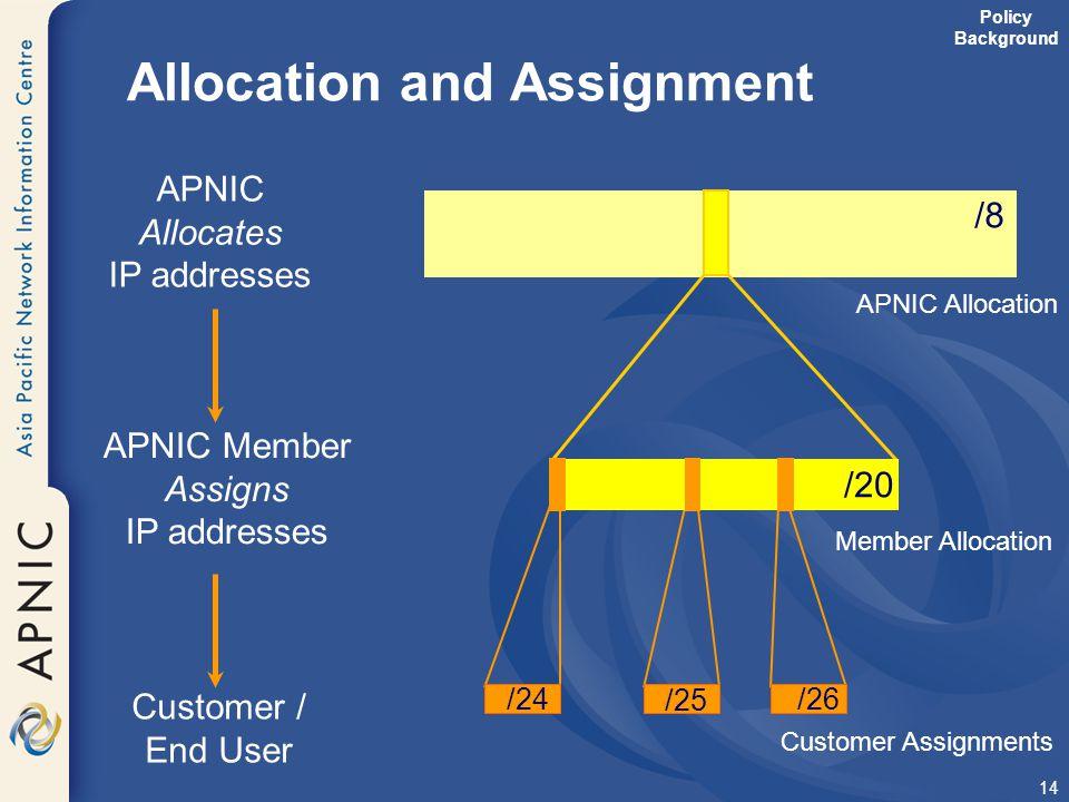 14 /8 APNIC Allocation Allocation and Assignment /24/26 APNIC Allocates IP addresses APNIC Member Assigns IP addresses Customer / End User /20 Member