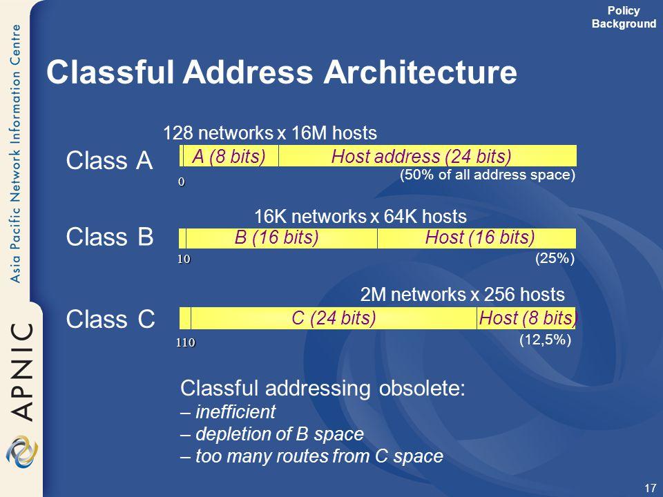 17 Classful Address Architecture 0 A (8 bits)Host address (24 bits) 128 networks x 16M hosts Class A (50% of all address space) 10 B (16 bits)Host (16