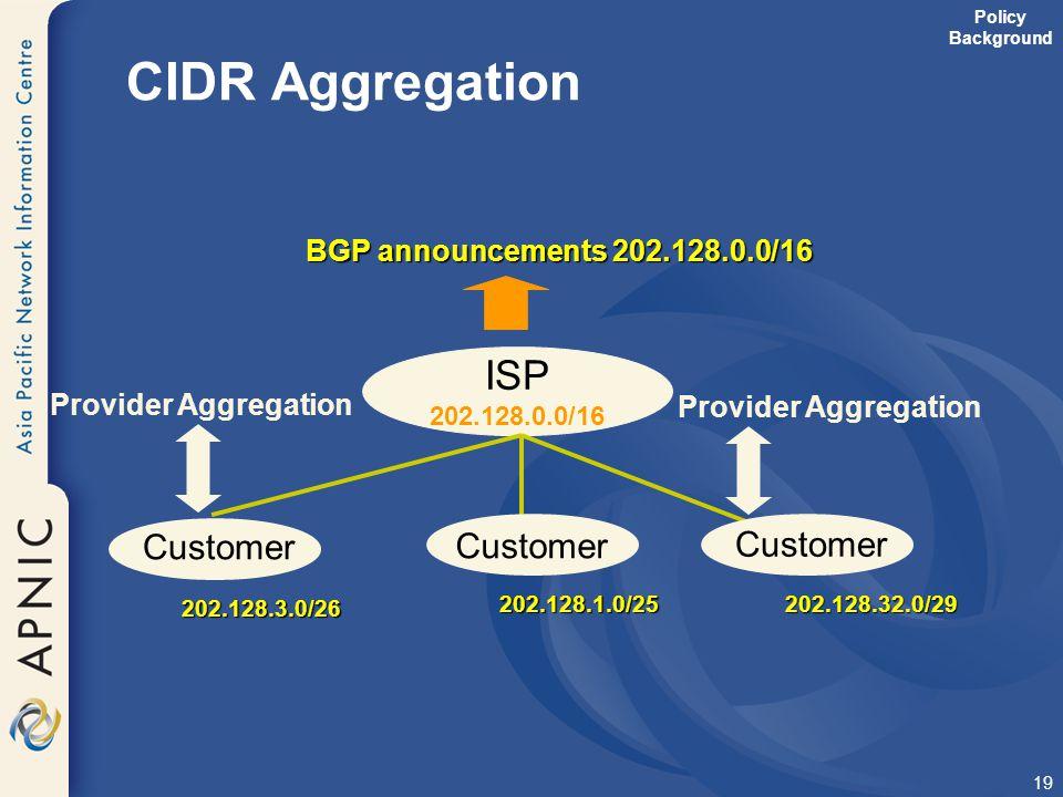 19 CIDR Aggregation ISP 202.128.0.0/16 Customer 202.128.1.0/25202.128.32.0/29 Provider Aggregation BGP announcements 202.128.0.0/16 Customer 202.128.3
