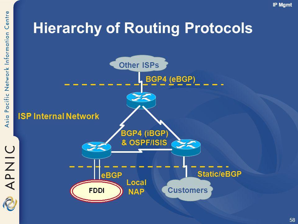 58 Hierarchy of Routing Protocols BGP4 (iBGP) & OSPF/ISIS Other ISPs Customers Local NAP eBGP Static/eBGP BGP4 (eBGP) ISP Internal Network IP Mgmt