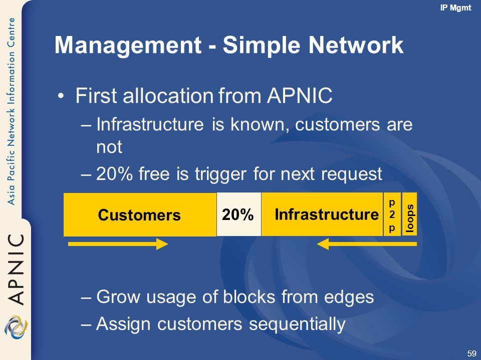 59 Management - Simple Network First allocation from APNIC –Infrastructure is known, customers are not –20% free is trigger for next request –Grow usa