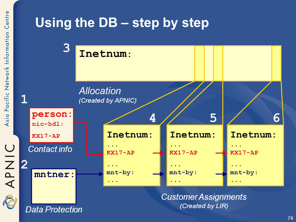 74 Inetnum : Allocation (Created by APNIC) 3 Using the DB – step by step Customer Assignments (Created by LIR) person: nic-hdl: KX17-AP Contact info 1