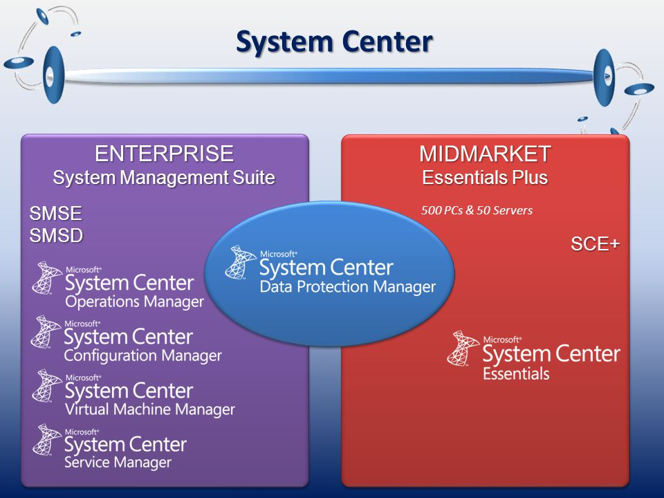 System Center ENTERPRISE System Management Suite SMSESMSDENTERPRISE SMSESMSDMIDMARKET Essentials Plus SCE+MIDMARKET SCE+ 500 PCs & 50 Servers