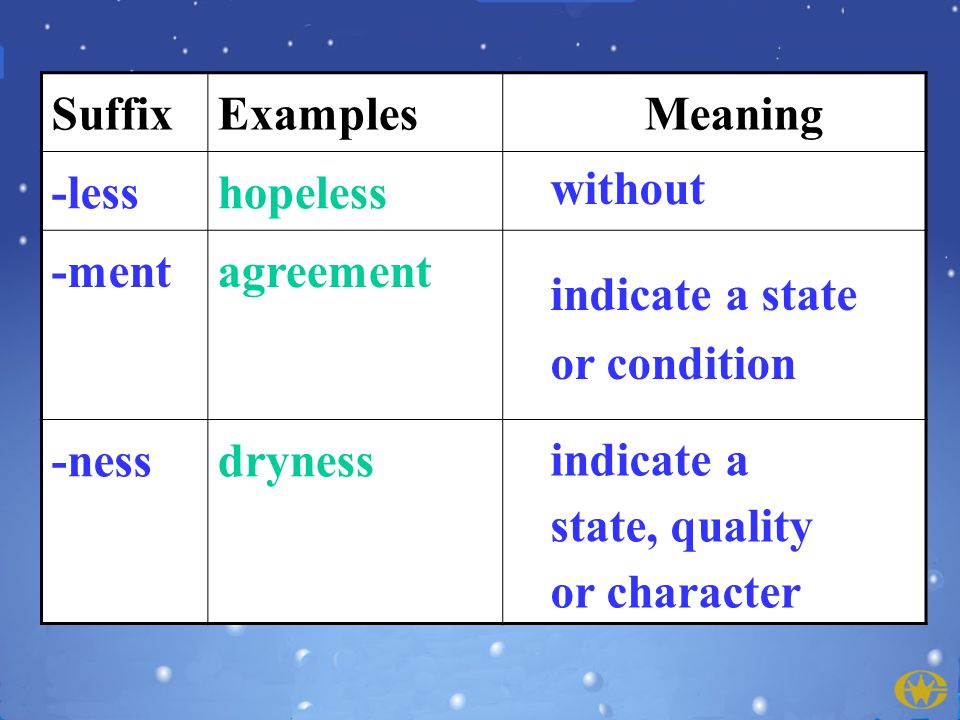 SuffixExamples Meaning -lesshopeless -mentagreement -nessdryness without indicate a state or condition indicate a state, quality or character