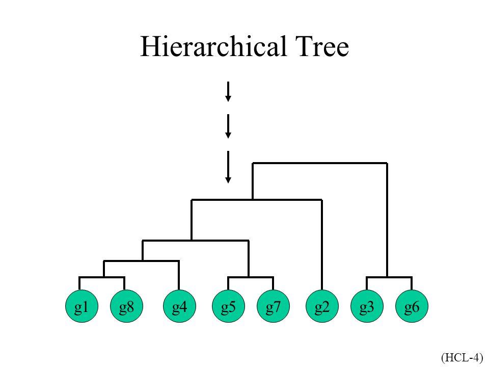 g6g1g8g4g5g7g2g3 Hierarchical Tree (HCL-4)
