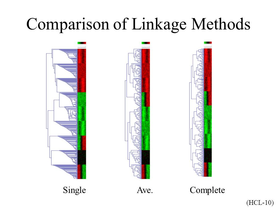 Comparison of Linkage Methods SingleAve.Complete (HCL-10)