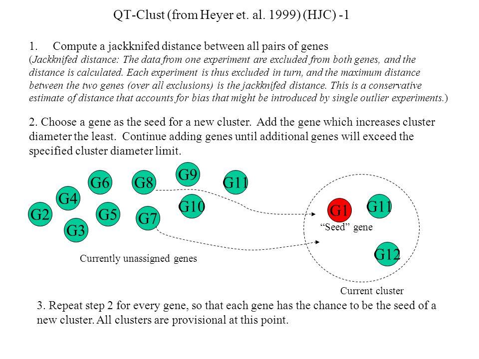 QT-Clust (from Heyer et. al.