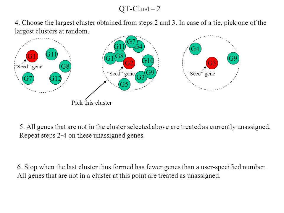 QT-Clust – 2 4. Choose the largest cluster obtained from steps 2 and 3.