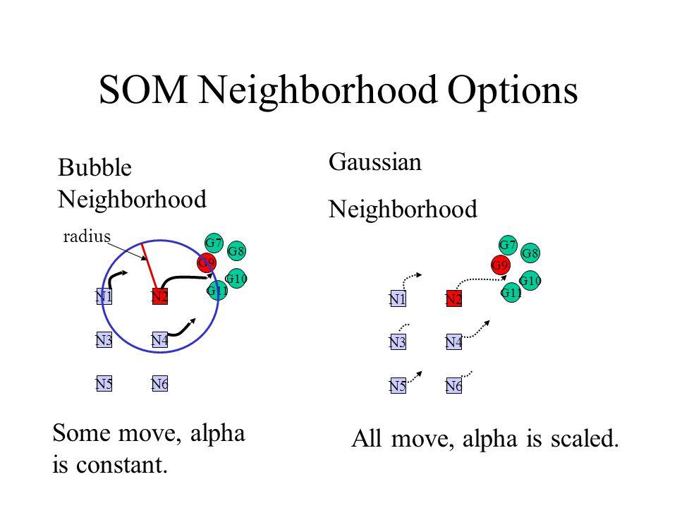 SOM Neighborhood Options G11 G7 G8 G10 G9 N1N2 N3N4 N5N6 G11 G7 G8 G10 G9 N1N2 N3N4 N5N6 Bubble Neighborhood Gaussian Neighborhood radius All move, alpha is scaled.