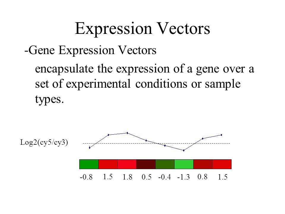Expression Vectors As Points in 'Expression Space' Experiment 1 Experiment 2 Experiment 3 Similar Expression -0.8 -0.6 0.91.2 -0.3 1.3 -0.7 Exp 1Exp 2Exp 3 G1 G2 G3 G4 G5 -0.4 -0.8 -0.7 1.30.9 -0.6