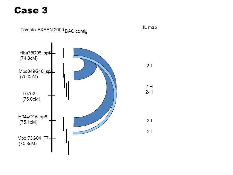Hba75D08_sp6 (74.8cM) Mbo049G16_sp6 (75.0cM) T0702 (76.0cM) H044O16_sp6 (75.1cM) MboI73G04_T7 (75.3cM) 2-I 2-H 2-I Tomato-EXPEN 2000 IL map BAC contig Case 3