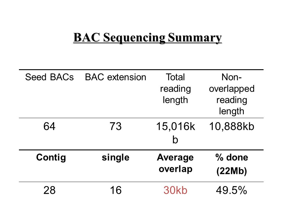 Seed BACsBAC extensionTotal reading length Non- overlapped reading length 647315,016k b 10,888kb ContigsingleAverage overlap % done (22Mb) 281630kb49.5% BAC Sequencing Summary
