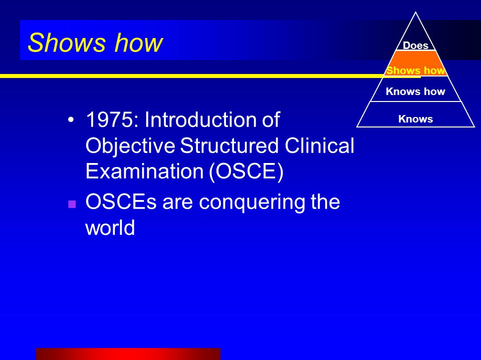 Shows how 1975: Introduction of Objective Structured Clinical Examination (OSCE) OSCEs are conquering the world Knows Knows how Shows how Does