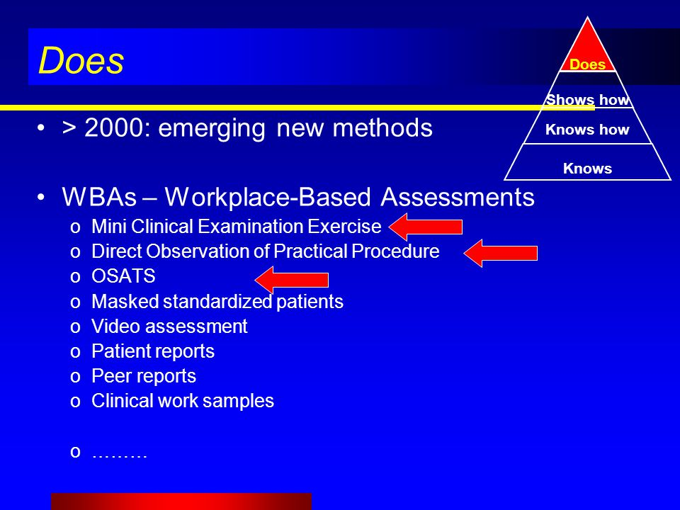 > 2000: emerging new methods WBAs – Workplace-Based Assessments oMini Clinical Examination Exercise oDirect Observation of Practical Procedure oOSATS oMasked standardized patients oVideo assessment oPatient reports oPeer reports oClinical work samples o……… Knows Knows how Shows how Does