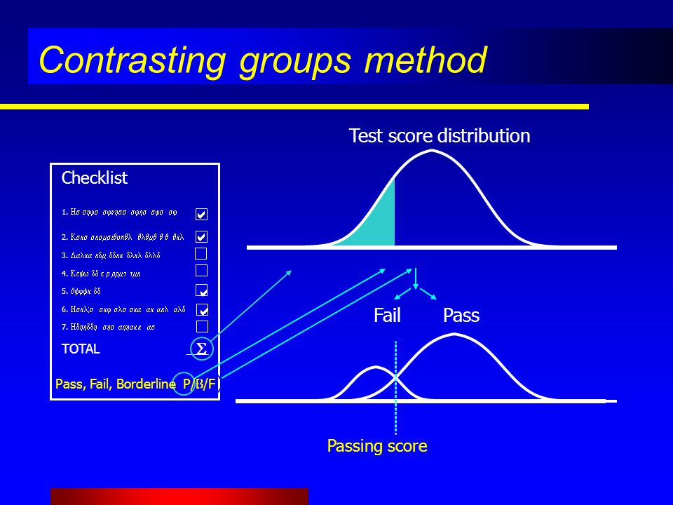 Contrasting groups method Checklist 1. 2.