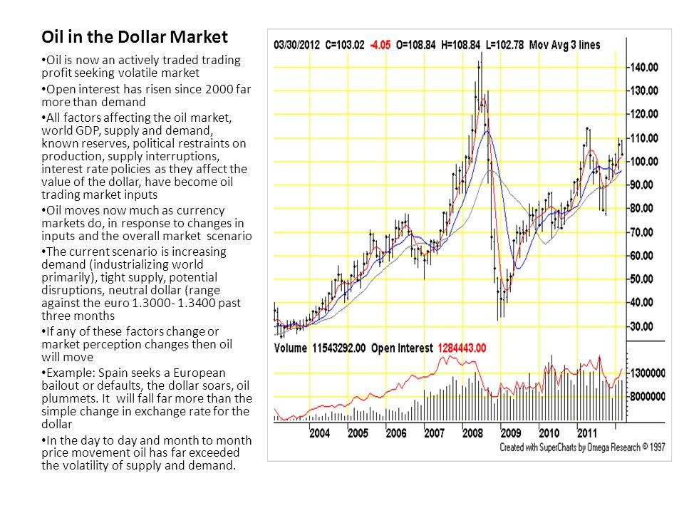 Does Dollar Price of Oil Matter.