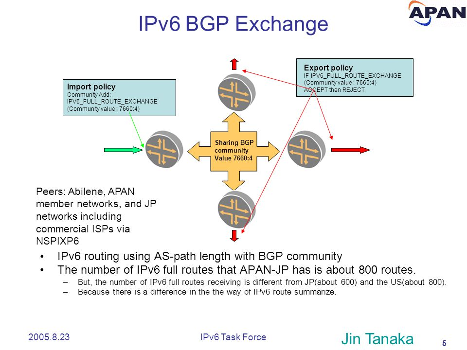 5 2005.8.23IPv6 Task Force Import policy Community Add: IPV6_FULL_ROUTE_EXCHANGE (Community value : 7660:4) Export policy IF IPV6_FULL_ROUTE_EXCHANGE