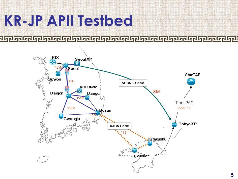 5 KR-JP APII Testbed ○ Seoul XP Daejon Daegu Gwangju KIX Fukuoka Kitakushu 1G Tokyo XP TransPAC StarTAP 40G 155M 655M * 2 Suwon Seoul KREONet2 KJCN Cable Busan 8M APCN-2 Cable