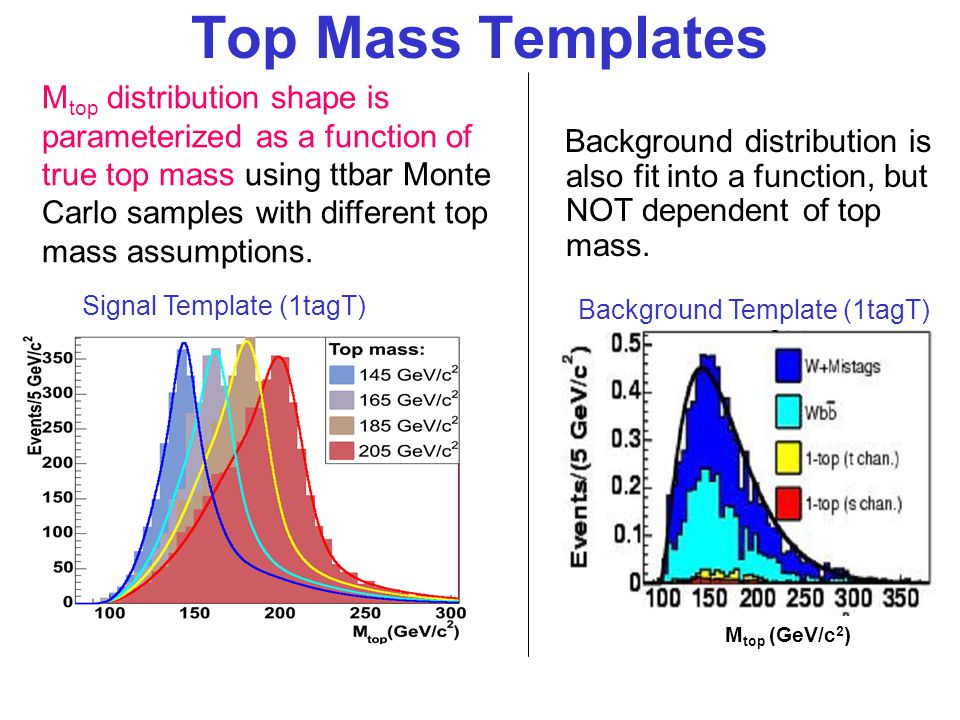 Top Mass Templates Signal Template (1tagT) M top distribution shape is parameterized as a function of true top mass using ttbar Monte Carlo samples with different top mass assumptions.