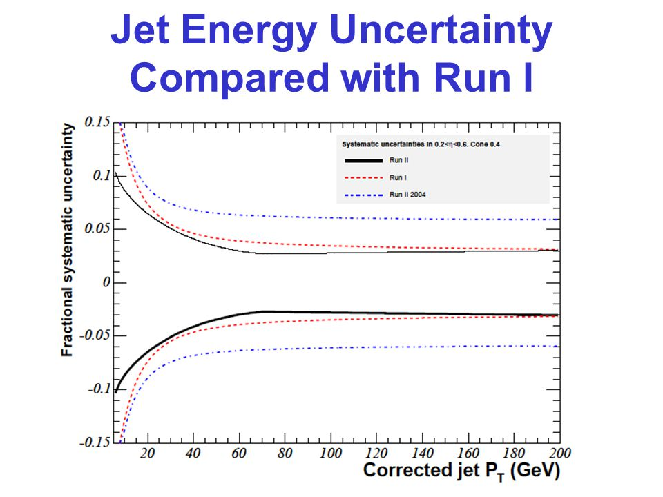 Jet Energy Uncertainty Compared with Run I