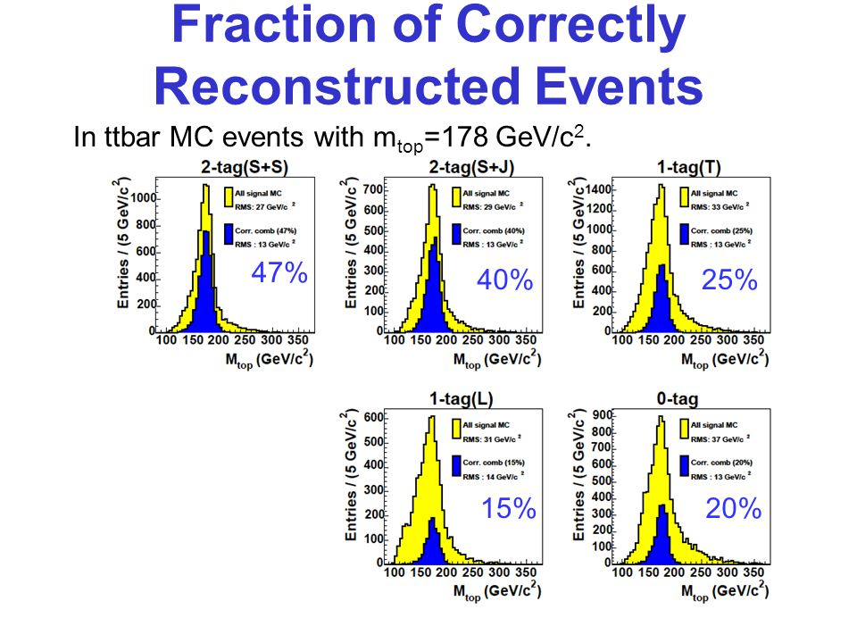 Fraction of Correctly Reconstructed Events In ttbar MC events with m top =178 GeV/c 2.