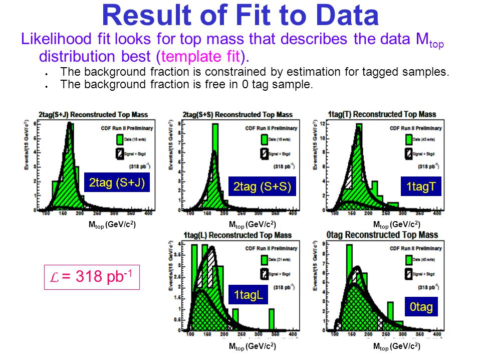 Result of Fit to Data Likelihood fit looks for top mass that describes the data M top distribution best (template fit).
