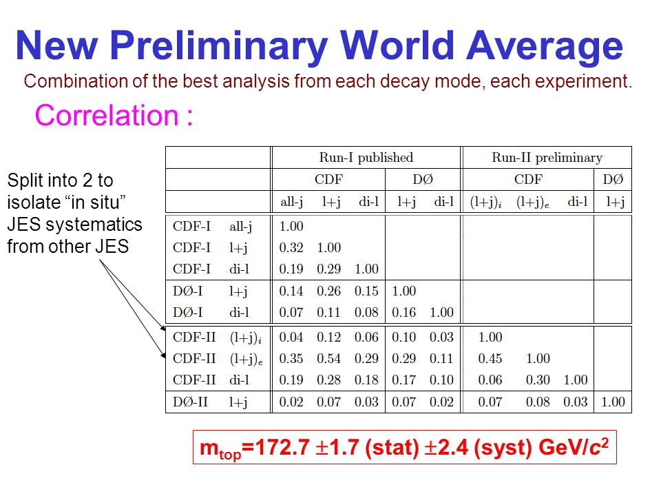 New Preliminary World Average m top =172.7  1.7 (stat)  2.4 (syst) GeV/c 2 Split into 2 to isolate in situ JES systematics from other JES Correlation : Combination of the best analysis from each decay mode, each experiment.