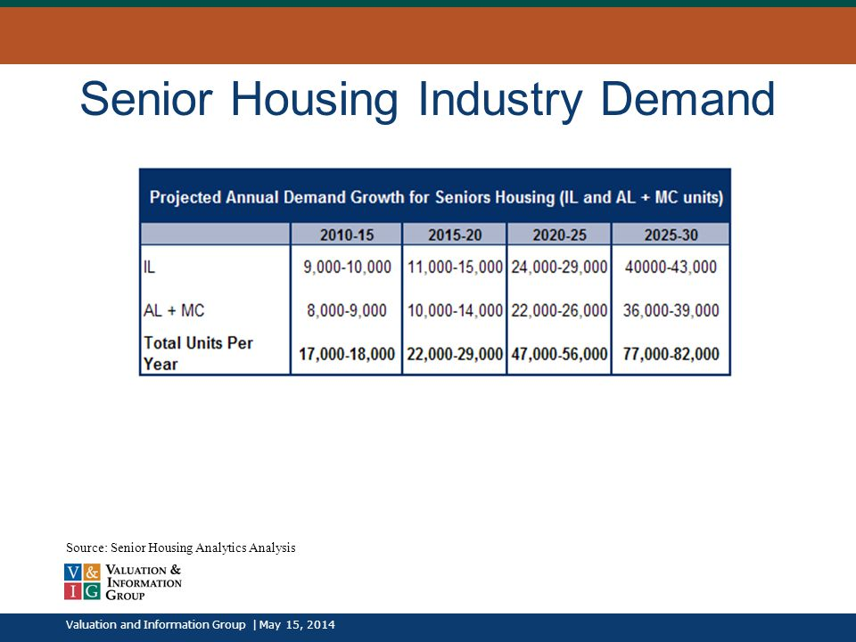 Senior Housing Industry Demand Valuation and Information Group | May 15, 2014 Source: Senior Housing Analytics Analysis