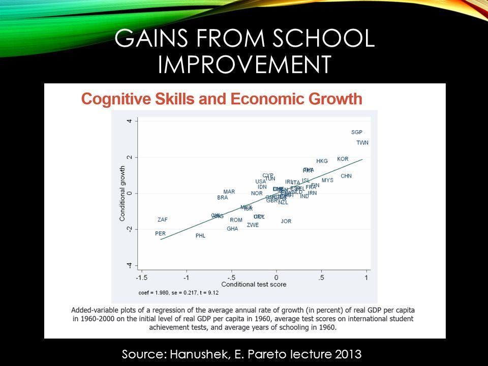 GAINS FROM SCHOOL IMPROVEMENT Source: Hanushek, E. Pareto lecture 2013