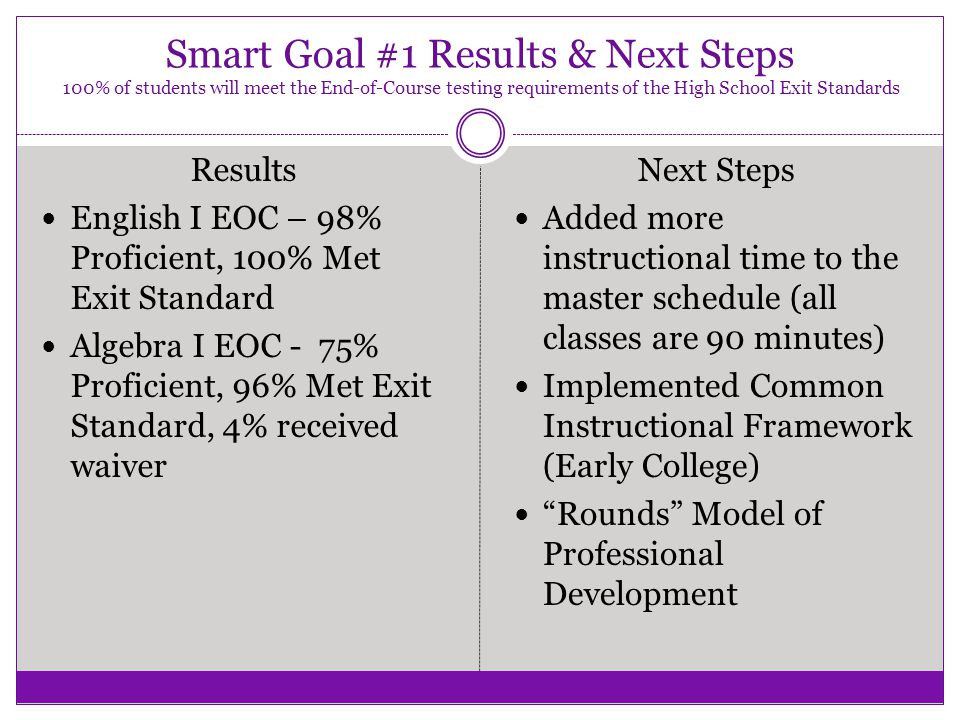 Smart Goal #1 Results & Next Steps 100% of students will meet the End-of-Course testing requirements of the High School Exit Standards Results English
