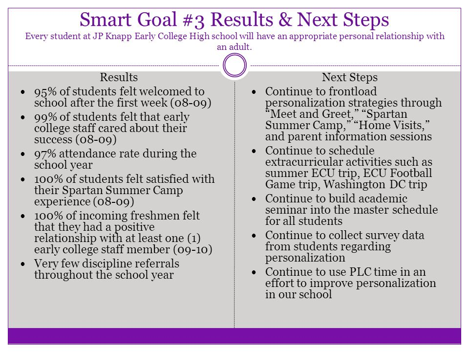 Smart Goal #4 Results & Next Steps Every student at the JP Knapp Early College High school will experience success in all virtual high school and college courses.