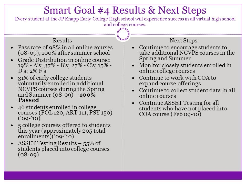 Smart Goal #4 Results & Next Steps Every student at the JP Knapp Early College High school will experience success in all virtual high school and coll
