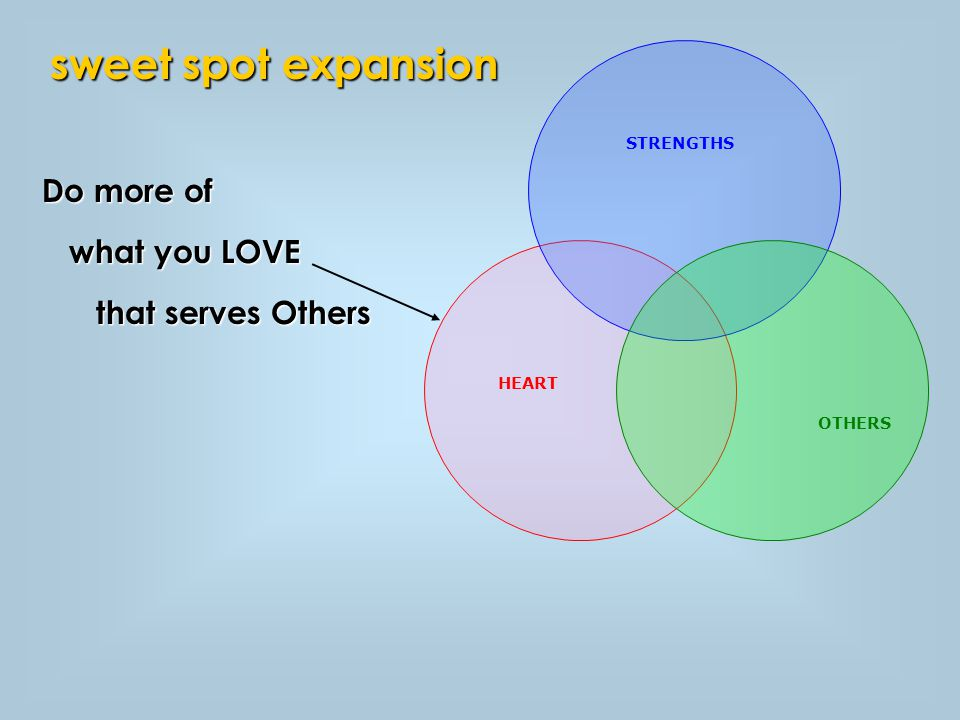 Do more of what you LOVE what you LOVE that serves Others that serves Others sweet spot expansion STRENGTHS OTHERS HEART