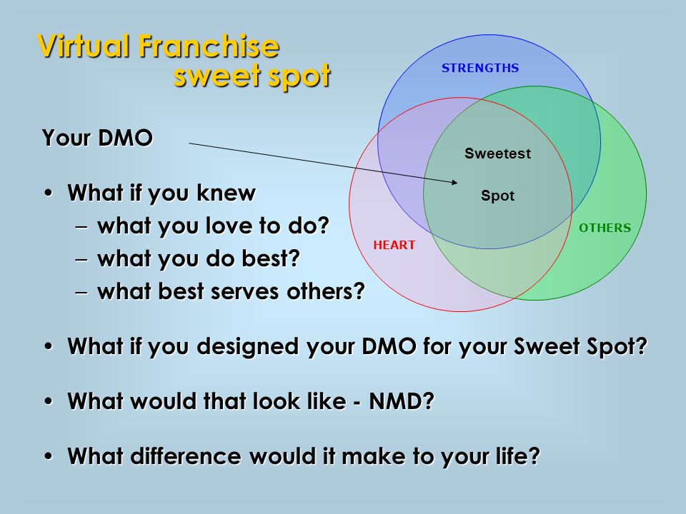 STRENGTHS HEART OTHERS Sweetest Spot Your DMO What if you knew What if you knew – what you love to do.