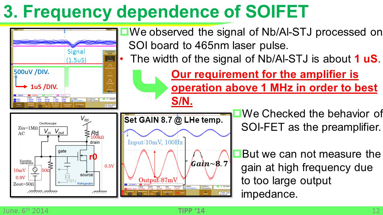 12 June. 6 th 2014 TIPP '14 3. Frequency dependence of SOIFET r0 500uV /DIV.