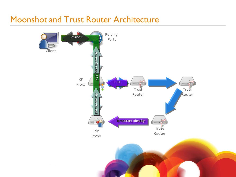 RadSecRadSec Trust Router RadSecRadSec TPQTPQ Temporary Identity GSSGSSEAPEAPEAPEAP Relying Party Client Trust Router Trust Router RP Proxy IdP Proxy T.I.T.I.