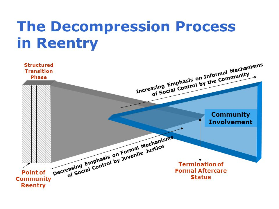 The Decompression Process in Reentry Structured Transition Phase Point of Community Reentry Decreasing Emphasis on Formal Mechanisms of Social Control by Juvenile Justice Increasing Emphasis on Informal Mechanisms of Social Control by the Community Termination of Formal Aftercare Status Community Involvement