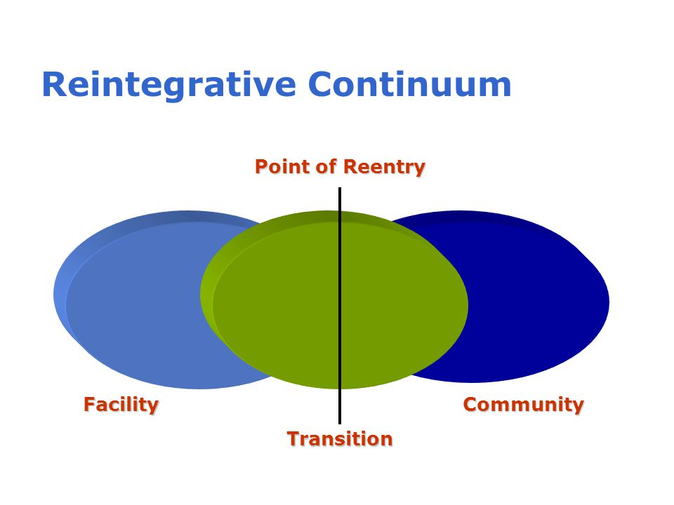 Reintegrative Continuum Point of Reentry Facility Transition Community