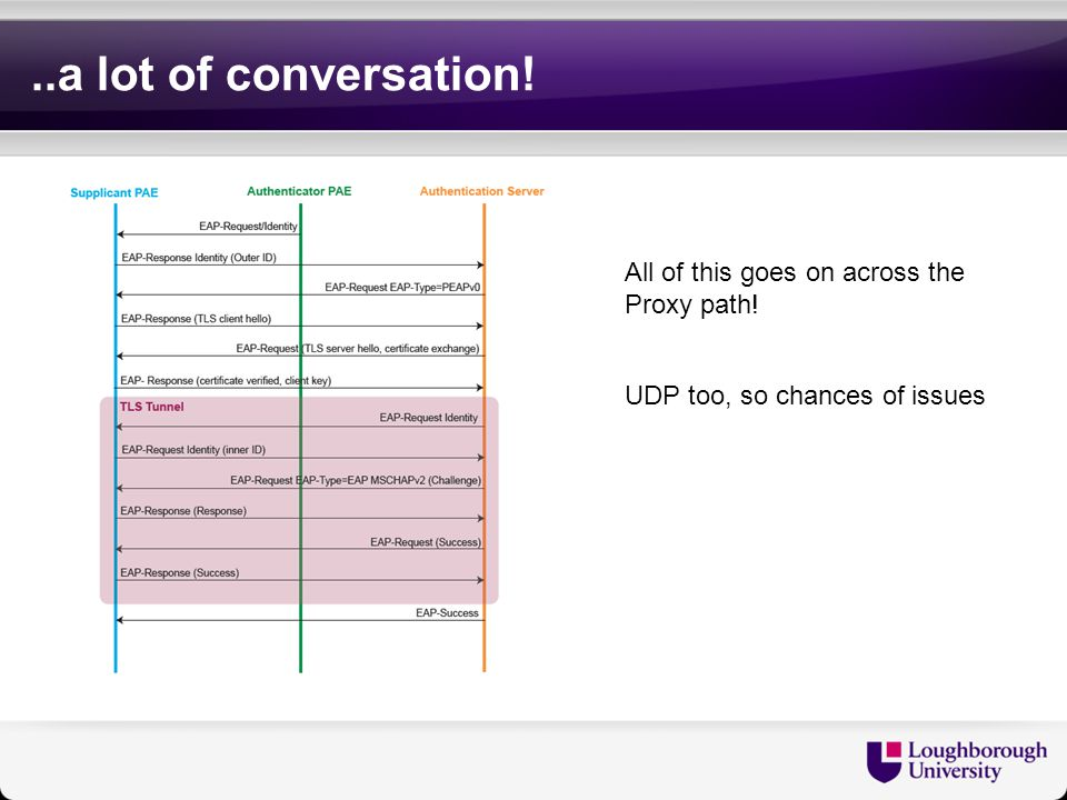 ..a lot of conversation! All of this goes on across the Proxy path! UDP too, so chances of issues