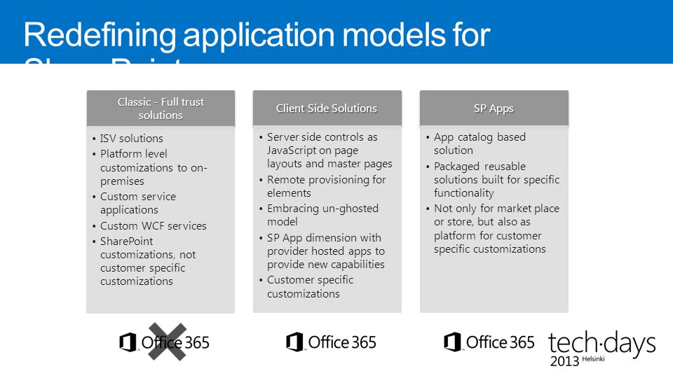 Redefining application models for SharePoint Classic - Full trust solutions ISV solutions Platform level customizations to on- premises Custom service