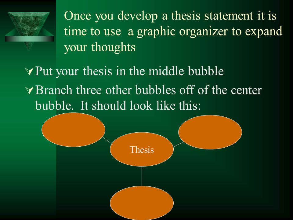 Once you develop a thesis statement it is time to use a graphic organizer to expand your thoughts  Put your thesis in the middle bubble  Branch thre