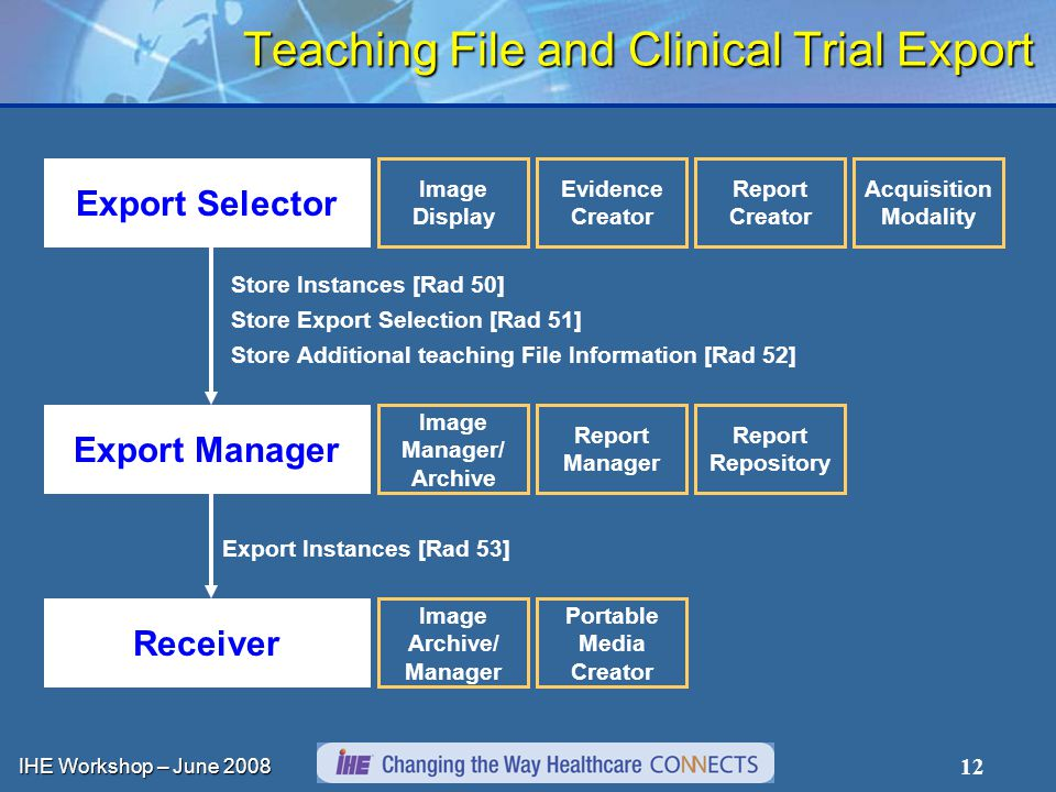 IHE Workshop – June 2008 12 Teaching File and Clinical Trial Export Export Selector Export Manager Receiver Export Instances [Rad 53] Store Export Selection [Rad 51] Store Instances [Rad 50] Store Additional teaching File Information [Rad 52] Image Archive/ Manager Portable Media Creator Image Manager/ Archive Report Manager Report Repository Image Display Evidence Creator Report Creator Acquisition Modality
