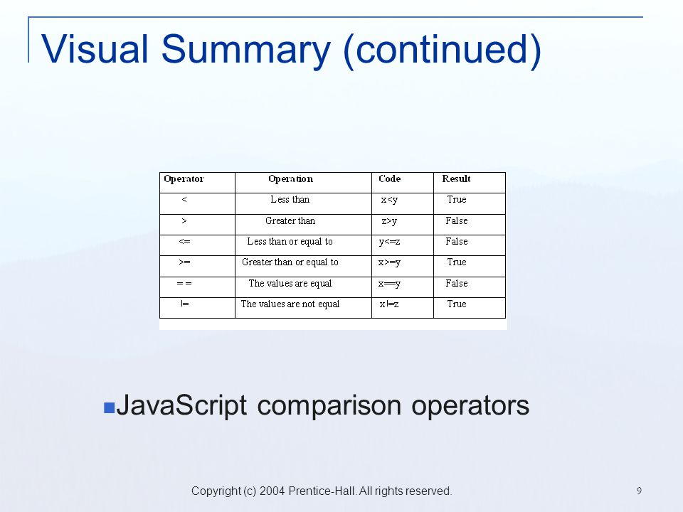 Copyright (c) 2004 Prentice-Hall. All rights reserved. 9 Visual Summary (continued) JavaScript comparison operators