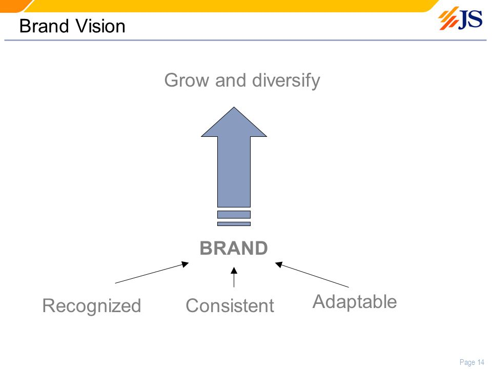 Page 14 Brand Vision Grow and diversify BRAND RecognizedConsistent Adaptable