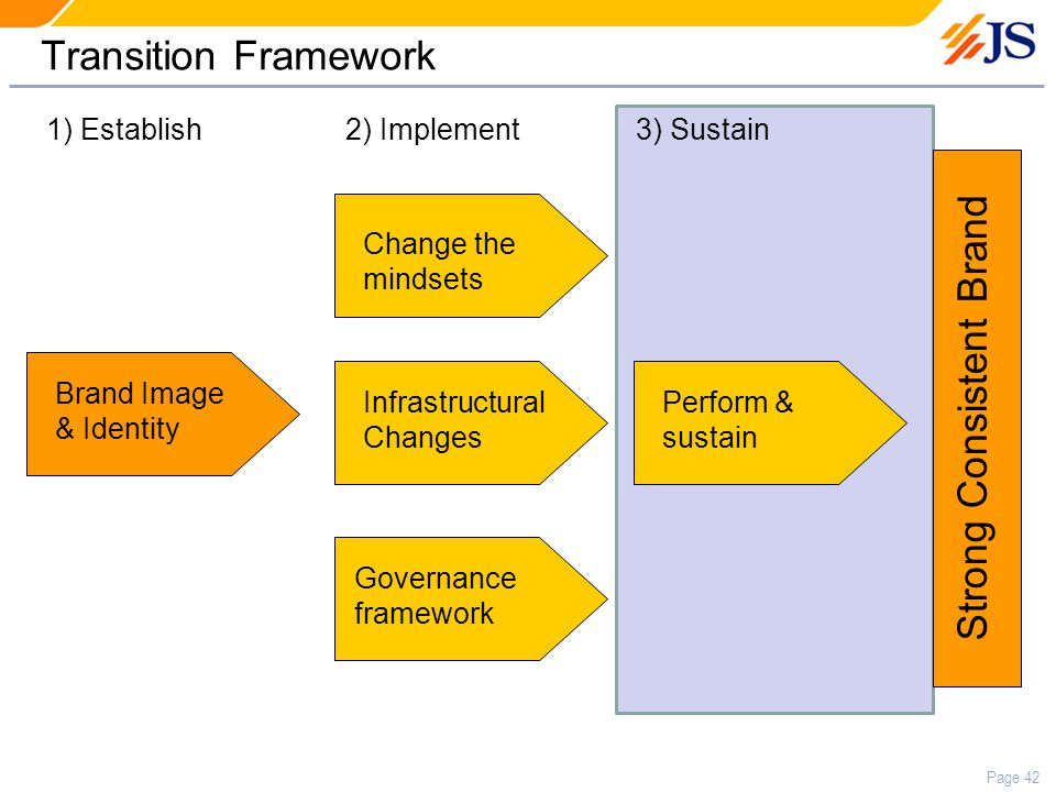 Page 42 Transition Framework Brand Image & Identity Change the mindsets Infrastructural Changes Governance framework Perform & sustain 1) Establish2) Implement3) Sustain Strong Consistent Brand