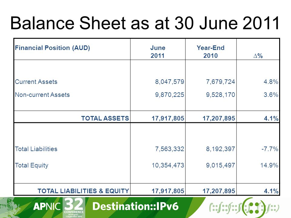 Balance Sheet as at 30 June 2011 Financial Position (AUD) June 2011 Year-End 2010∆% Current Assets8,047,5797,679,7244.8% Non-current Assets9,870,2259,528,1703.6% TOTAL ASSETS17,917,80517,207,8954.1% Total Liabilities7,563,3328,192,397-7.7% Total Equity10,354,4739,015,49714.9% TOTAL LIABILITIES & EQUITY17,917,80517,207,8954.1%