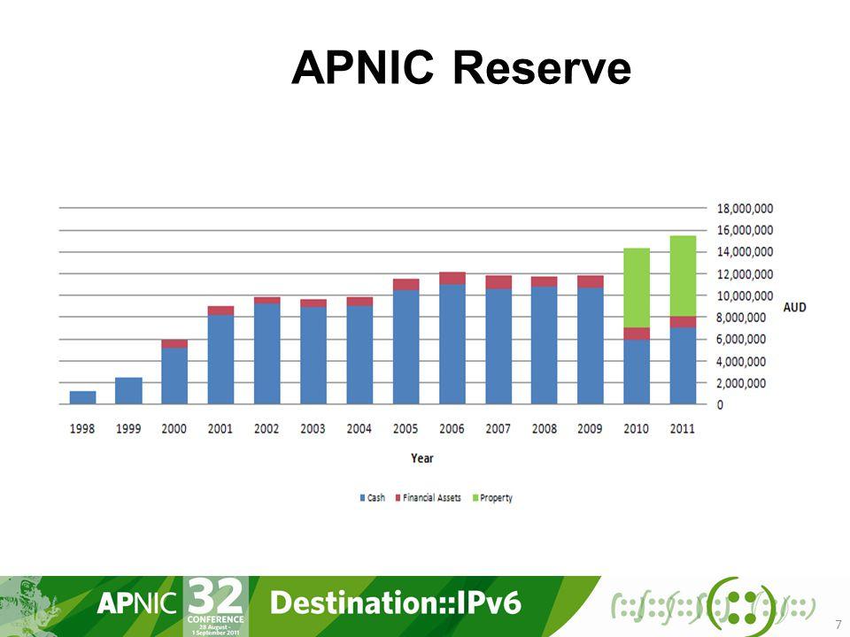 7 APNIC Reserve