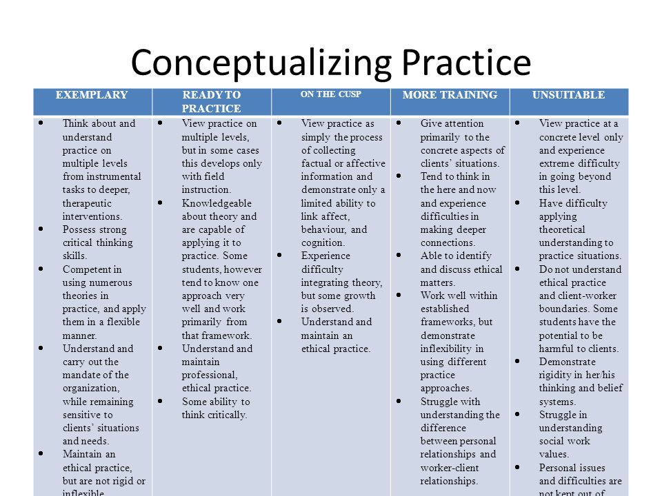 Conceptualizing Practice DescriptorRank Able to begin to identify and discuss ethical matters.